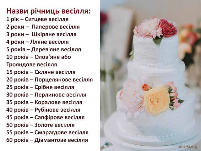 Листівка - Назви річниць весілля